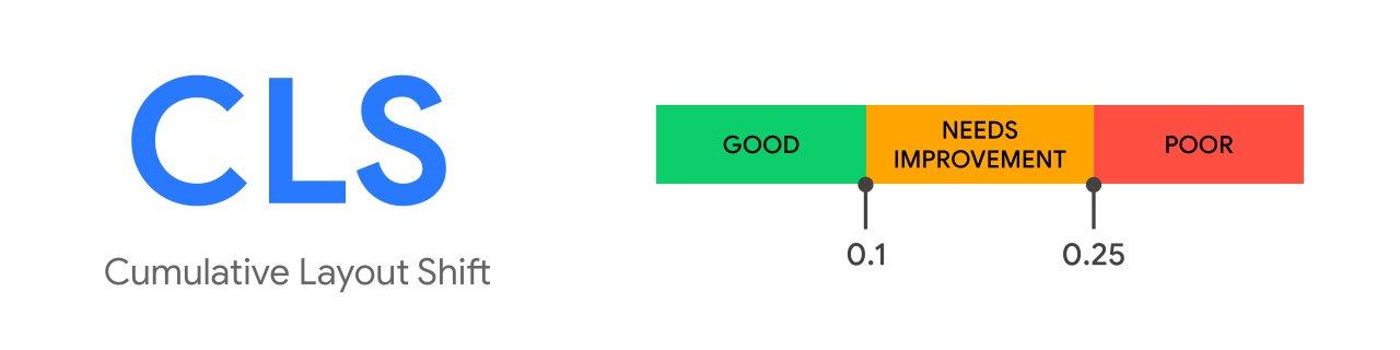 google-core-web-vitals-cls-cumulative-layout-shift