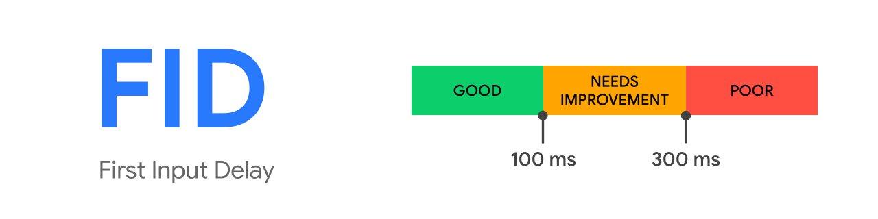 google-core-web-vitals-fid-first-input-delay