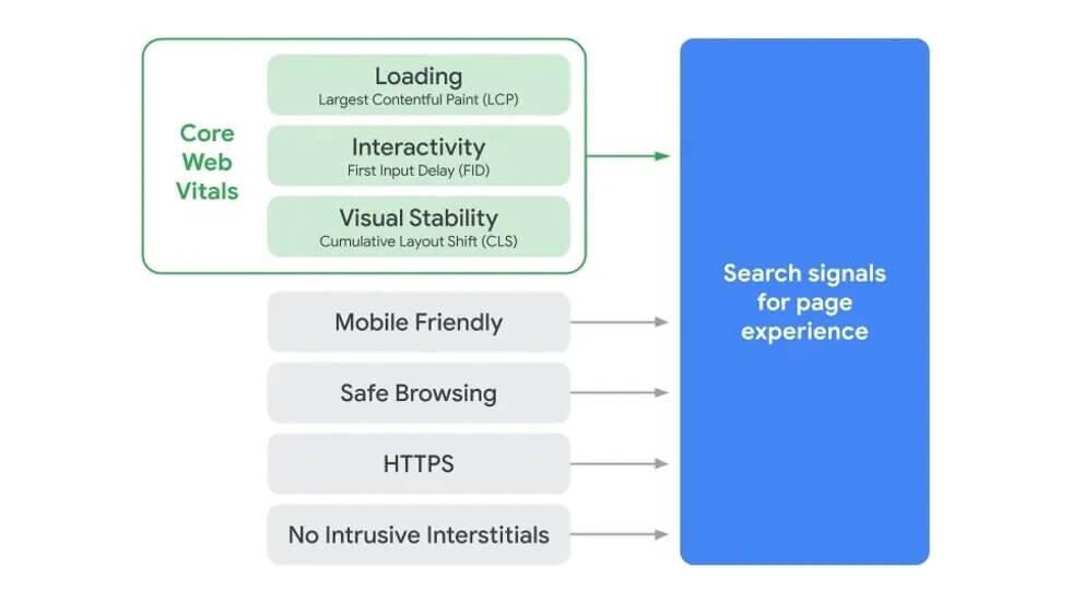 google-facteurs-de-ranking-seo-core-web-vitals