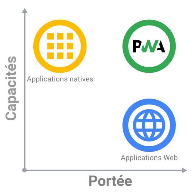 progressive-web-app-entre-site-web-et-application